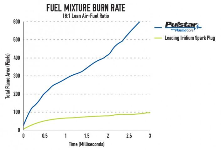 Pulstar-Burn-Rate